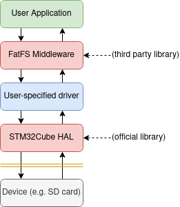 Architecture with FatFS